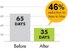 SalesGenomix helped reduce time to hire from 65 days to 35.